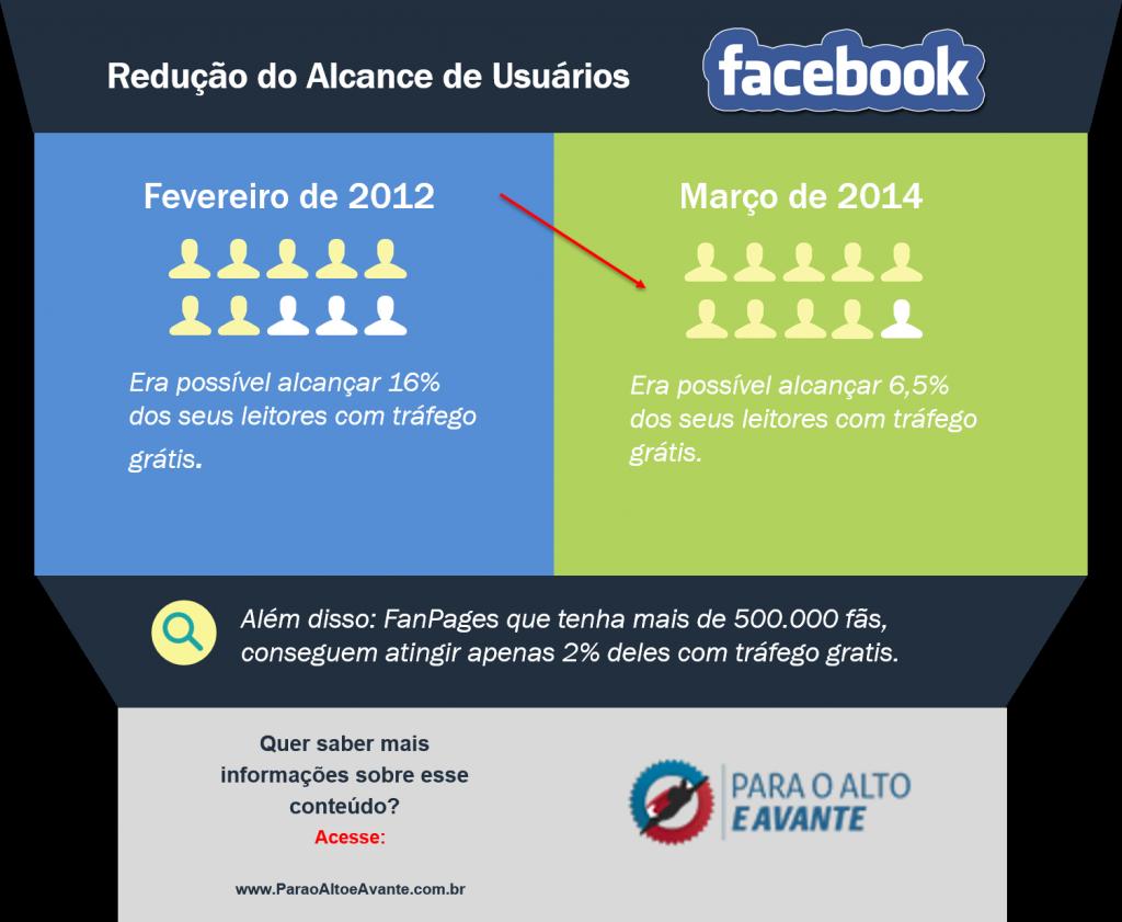 Infográfico 2 - redução usuários