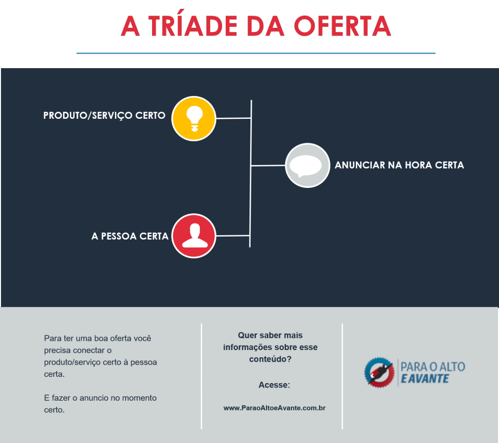 Infográfico 3 - a triade da oferta