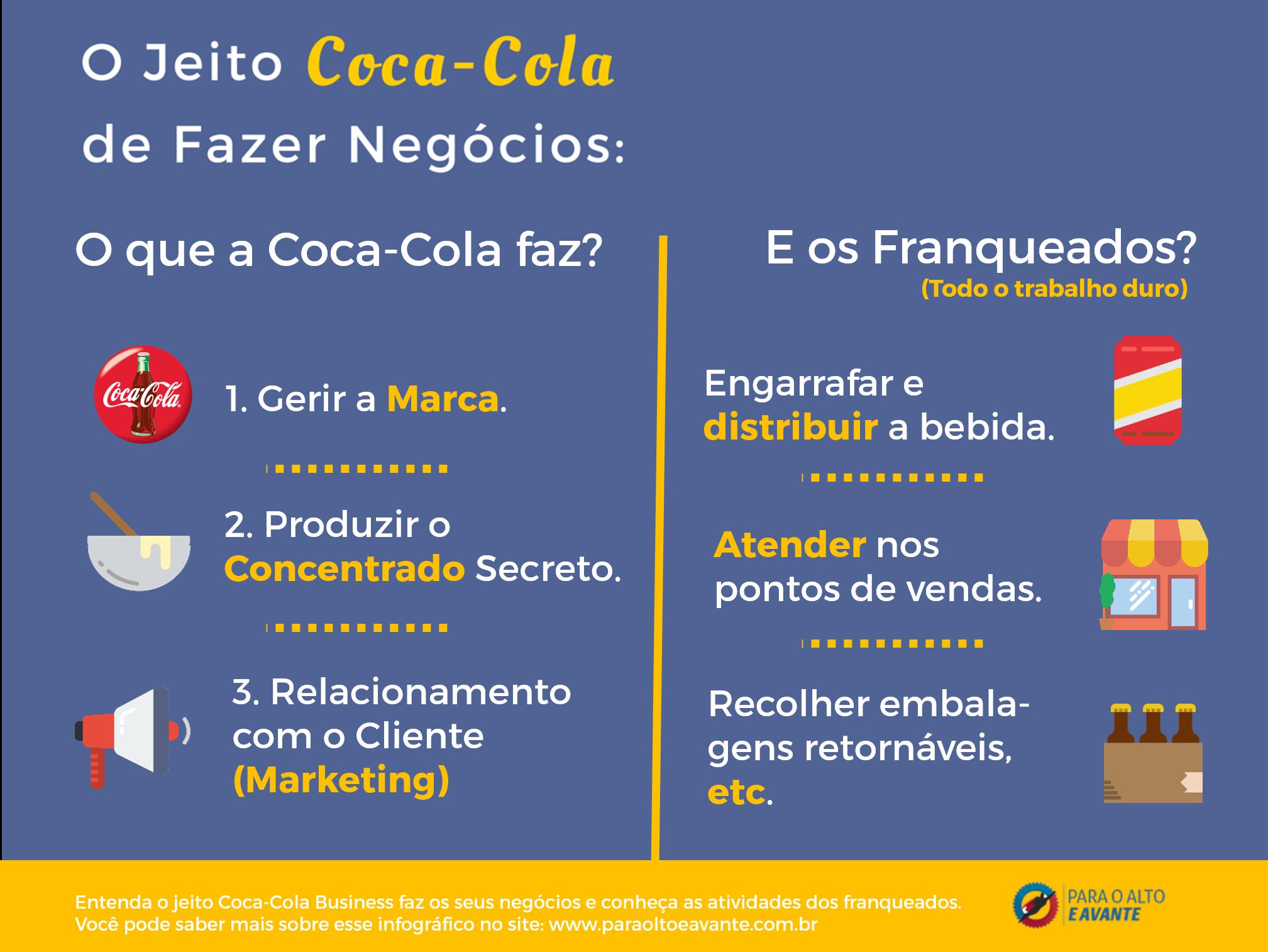 ofical infografico - o jeito coca-cola de fazer negocios